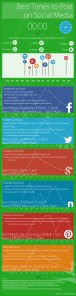 Best times to post on socialmedia